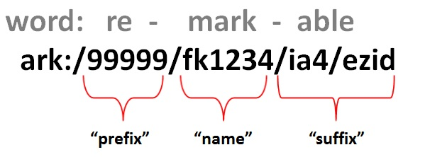 ARK Identifier Anatomy