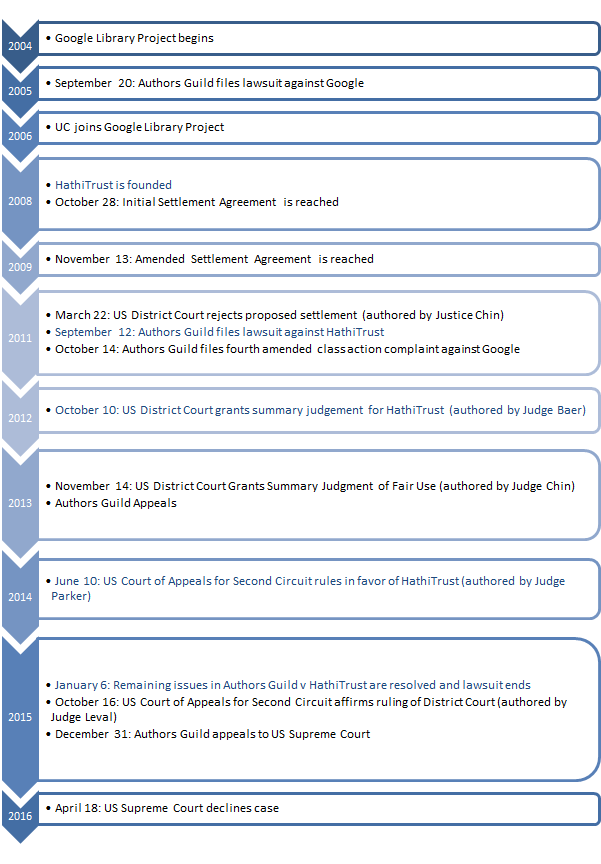 google_case_timeline