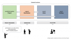 diagram depicting core functional areas of the Cobweb platform: establishing/updating Projects, suggesting Nominations, asserting Claims, and reporting Holdings