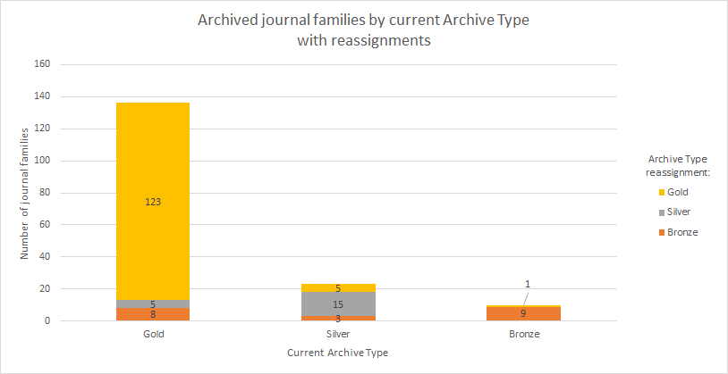 Chart showing changes in journal risk level over time