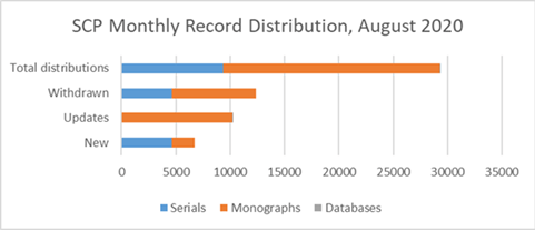 SCP Monthly Record Distribution, August 2020